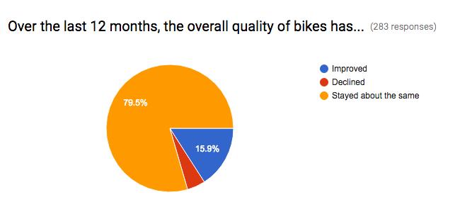 Bike Quality
