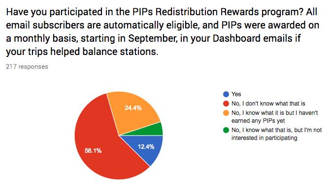 PIPs participation