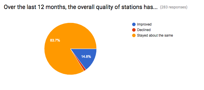 Station Quality