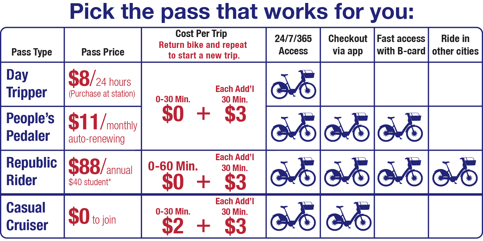 Pick the pass that works for you