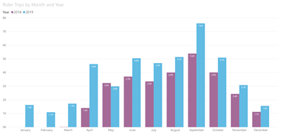 BikeLNK 2019 Stats